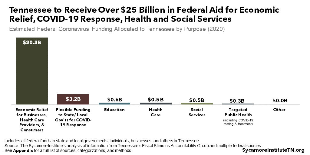 Tennessee to Receive Over $25 Billion in Federal Aid for Economic Relief, COVID-19 Response, Health and Social Services