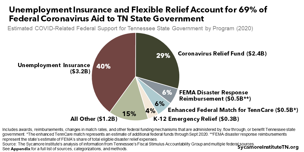 Unemployment Insurance and Flexible Relief Account for 69% of Federal Coronavirus Aid to