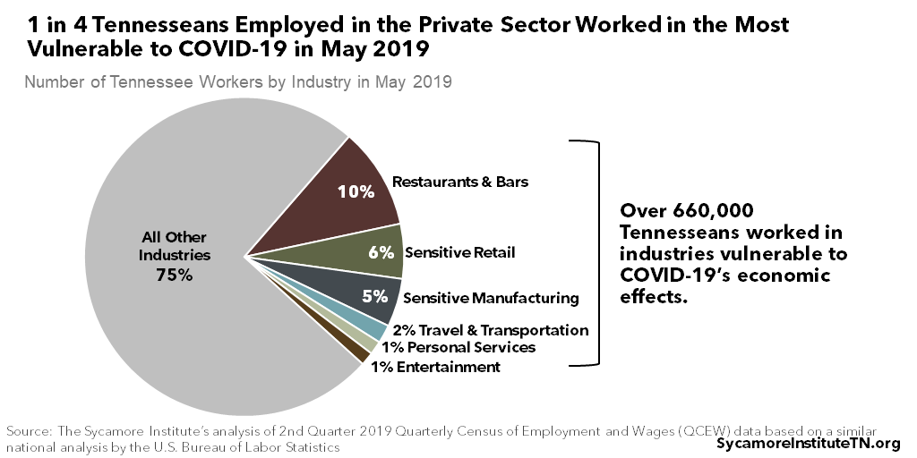 1 in 4 Tennesseans Employed in the Private Sector Worked in the Most Vulnerable to COVID-19 in May 2019