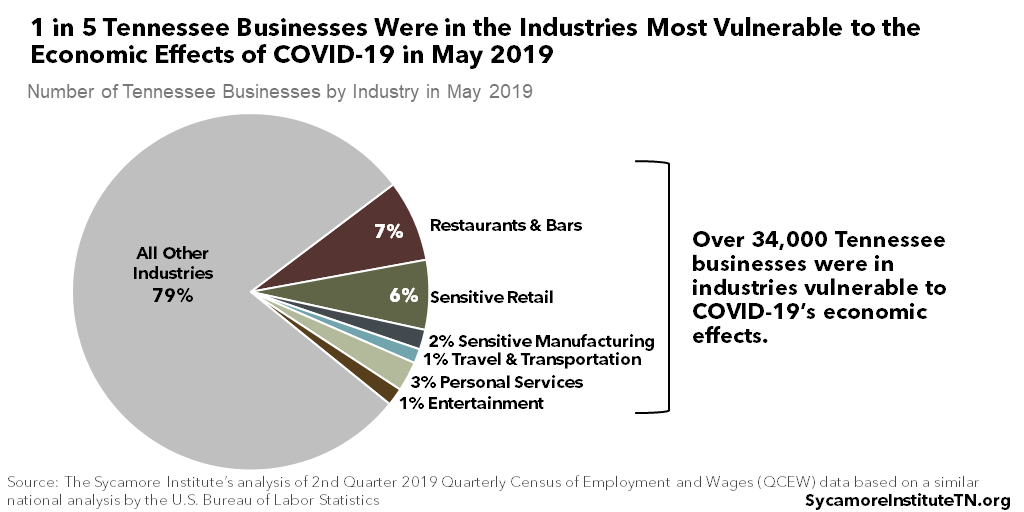 1 in 5 Tennessee Businesses Were in the Industries Most Vulnerable to the Economic Effects of COVID-19 in May 2019