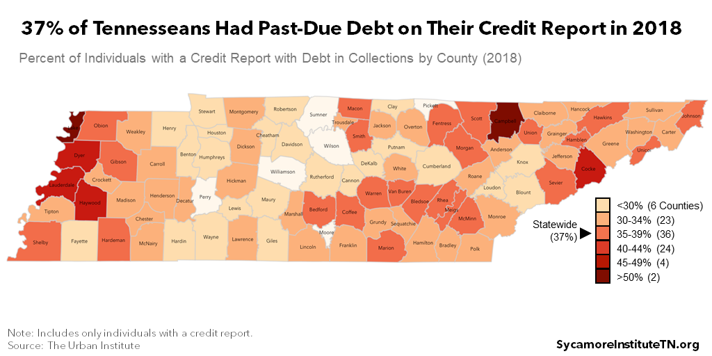 37% of Tennesseans Had Past-Due Debt on Their Credit Report in 2018