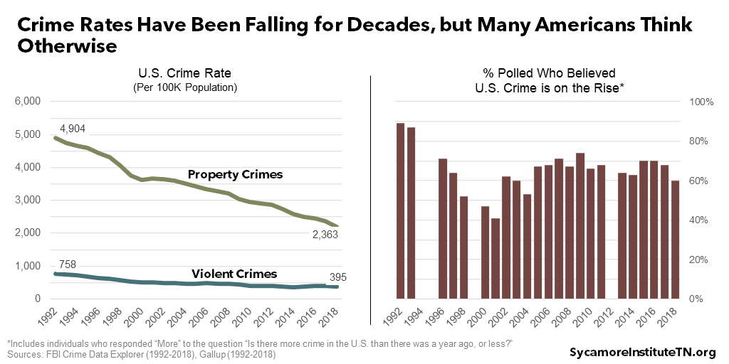 Crime Rates Have Been Falling for Decades, but Many Americans Think Otherwise