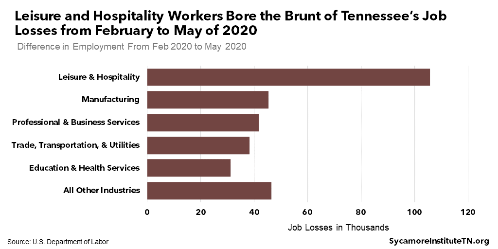 Leisure and Hospitality Workers Bore the Brunt of Tennessee's Job Losses from February to May of 2020