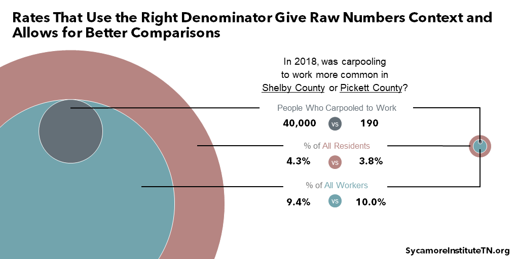 Rates That Use the Right Denominator Give Raw Numbers Context and Allows for Better Comparisons