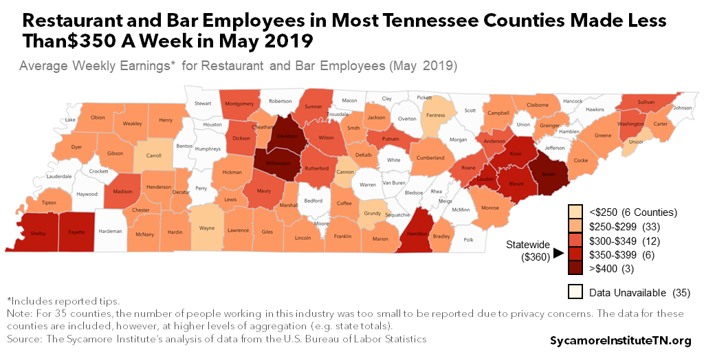 Restaurant and Bar Employees in Most Tennessee Counties Made Less Than$350 A Week in May 2019