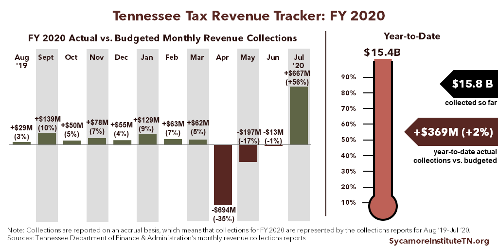 TN Tax Revenue Tracker - Final 2020