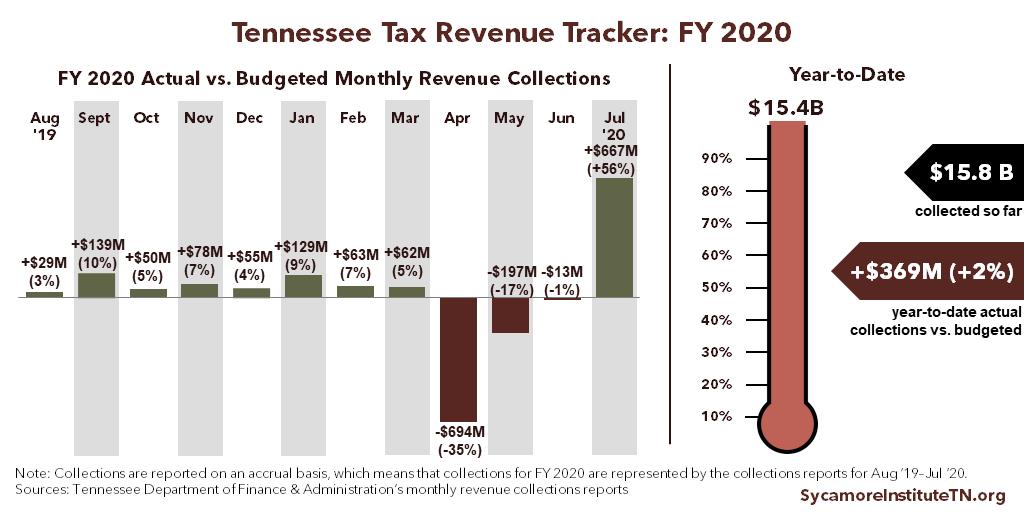 TN Tax Revenue Tracker - Final 2020