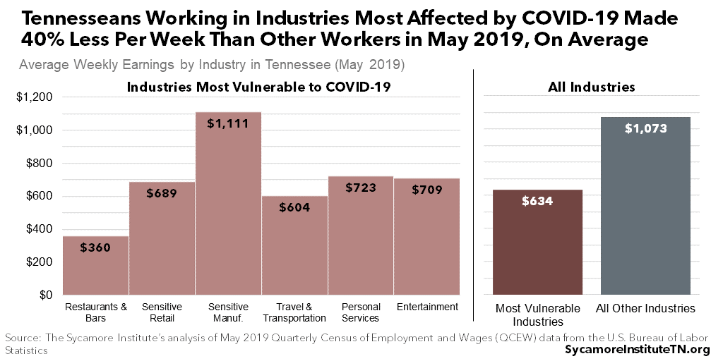 Tennesseans Working in Industries Most Affected by COVID-19 Made 40% Less Per Week Than Other Workers in May 2019, On Average