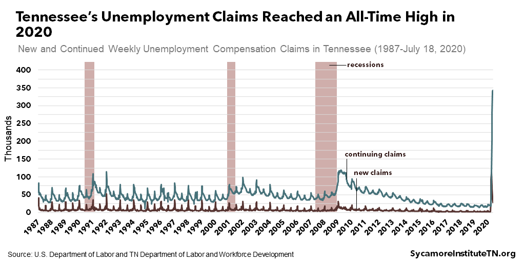Tennessee's Unemployment Claims Reached an All-Time High in 2020
