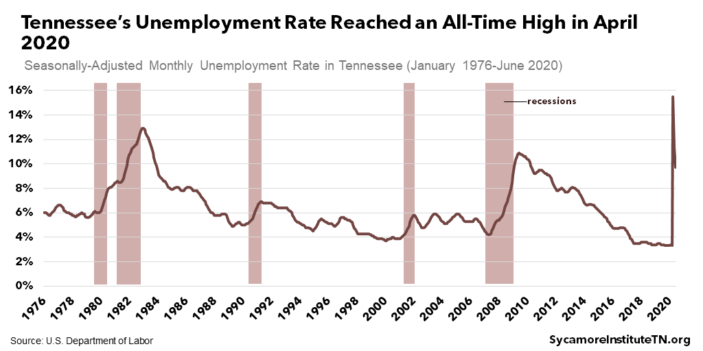 Tennessee's Unemployment Rate Reached an All-Time High in April 2020