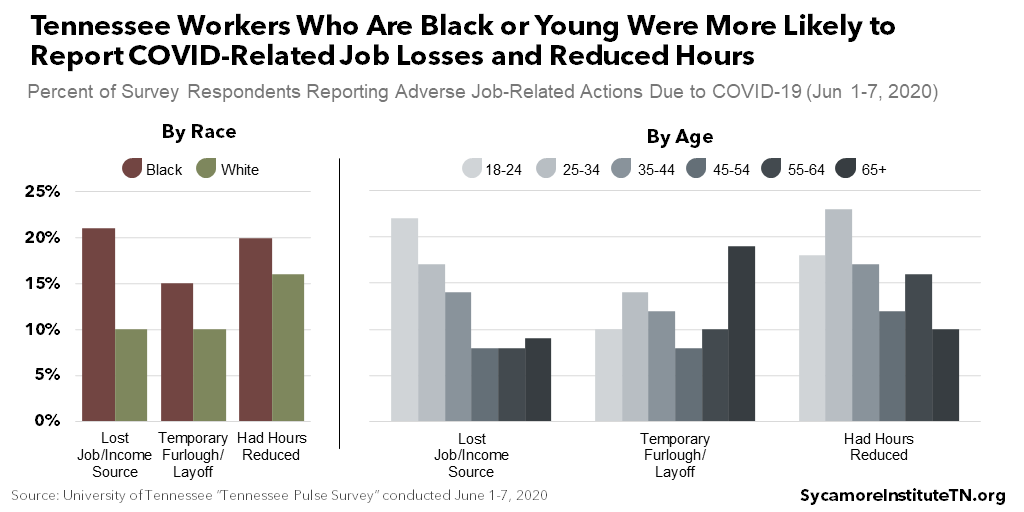 Tennessee Workers Who Are Black or Young Were More Likely to Report COVID-Related Job Losses and Reduced Hours