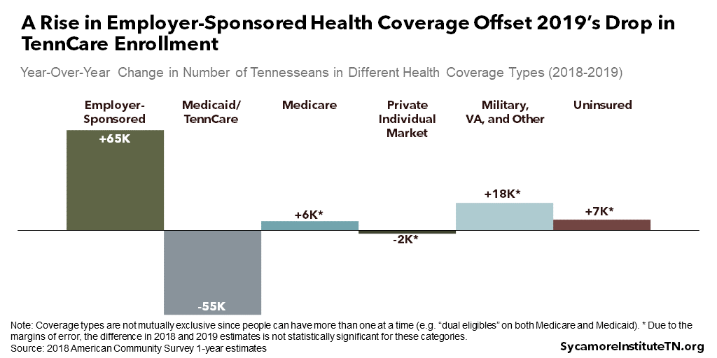 A Rise in Employer-Sponsored Health Coverage Offset 2019's Drop in TennCare Enrollment