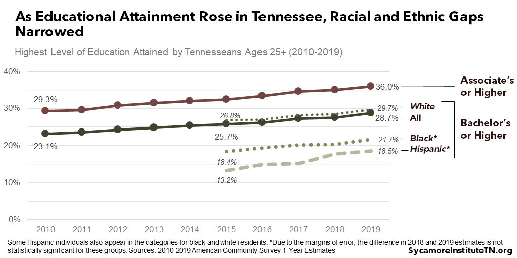 As Educational Attainment Rose in Tennessee, Racial and Ethnic Gaps Narrowed