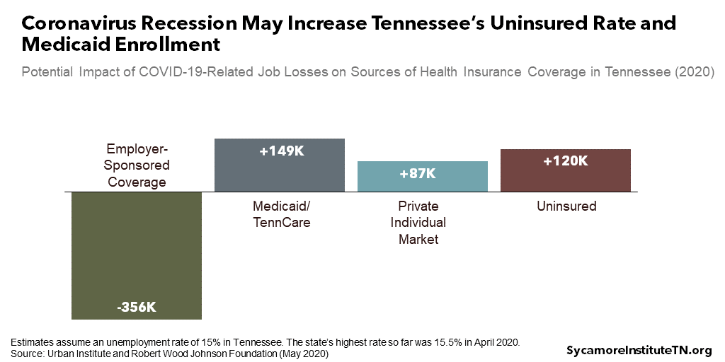 Coronavirus Recession May Increase Tennessee's Uninsured Rate and Medicaid Enrollment