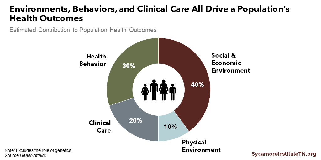 Environments, Behaviors, and Clinical Care All Drive a Population's Health Outcomes