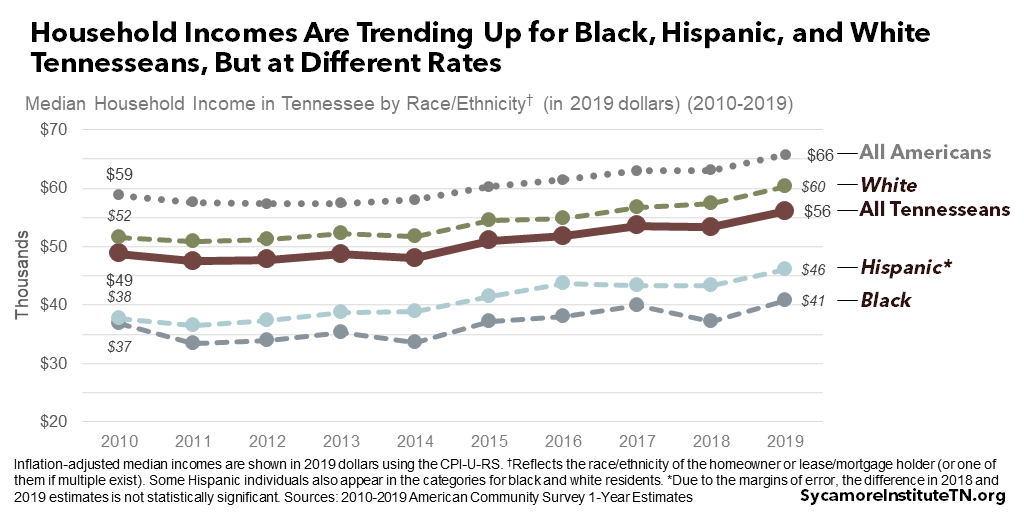 Household Incomes Are Trending Up for Black, Hispanic, and White Tennesseans, But at Different Rates