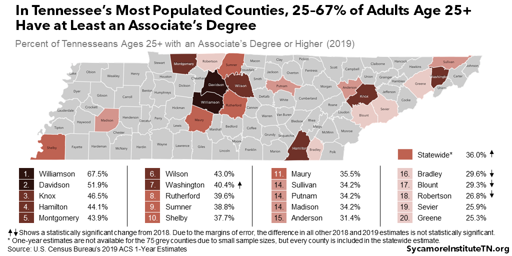 In Tennessee's Most Populated Counties, 25–67% of Adults Age 25+ Have at Least an Associate's Degree