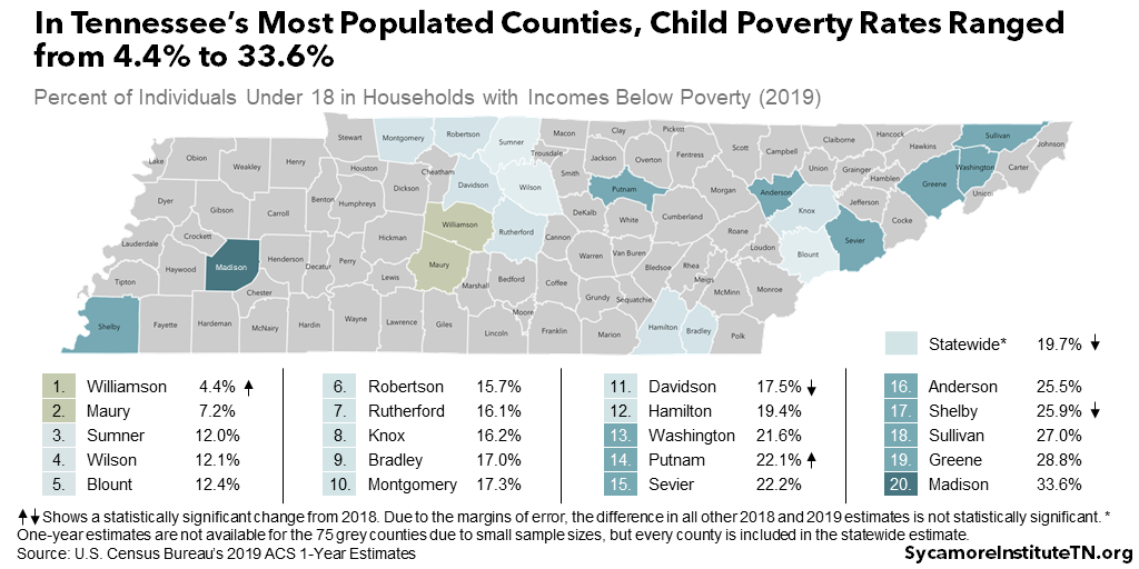 In Tennessee's Most Populated Counties, Child Poverty Rates Ranged from 4.4% to 33.6%