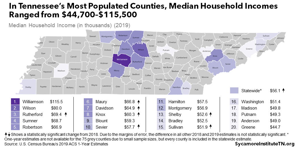 In Tennessee's Most Populated Counties, Median Household Incomes Ranged from $44,700–$115,500