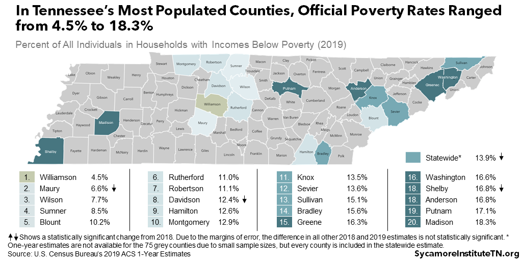 In Tennessee's Most Populated Counties, Official Poverty Rates Ranged from 4.5% to 18.3%