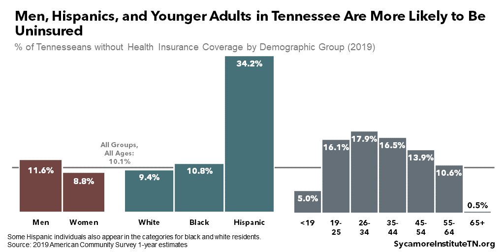 Men, Hispanics, and Younger Adults in Tennessee Are More Likely to Be Uninsured