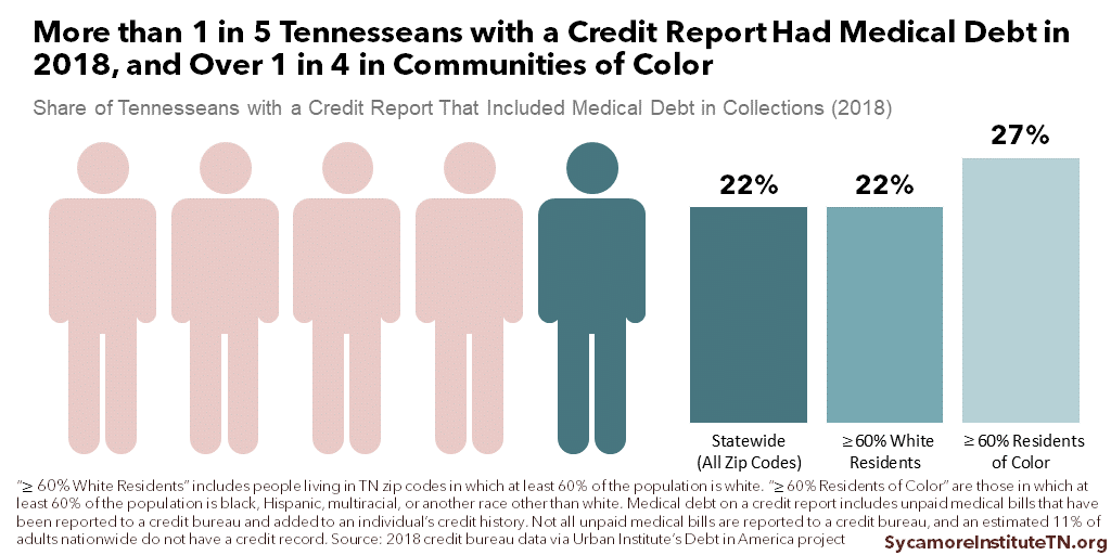 More than 1 in 5 Tennesseans with a Credit Report Had Medical Debt in 2018, and Over 1 in 4 in Communities of Color