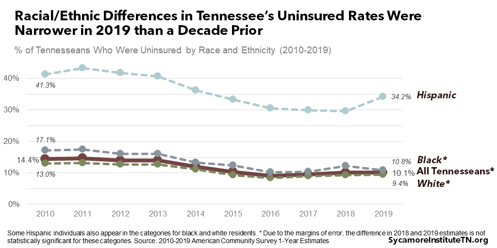 Racial-Ethnic Differences in Tennessee's Uninsured Rates Were Narrower in 2019 than a Decade Prior