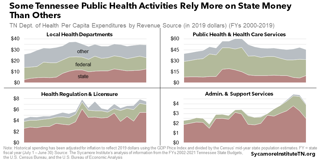 Some Tennessee Public Health Activities Rely More on State Money than Others