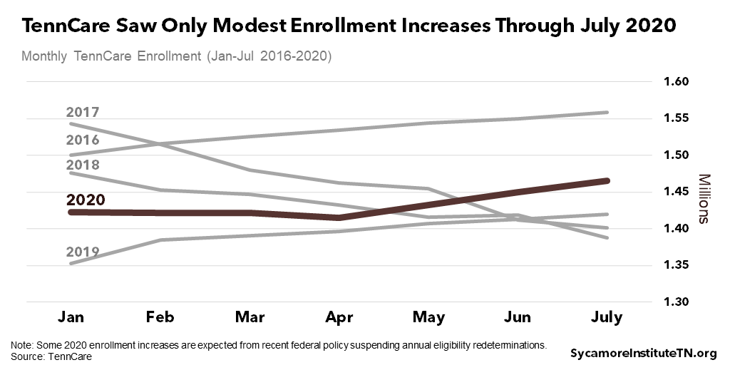 TennCare Saw Only Modest Enrollment Increases Through July 2020