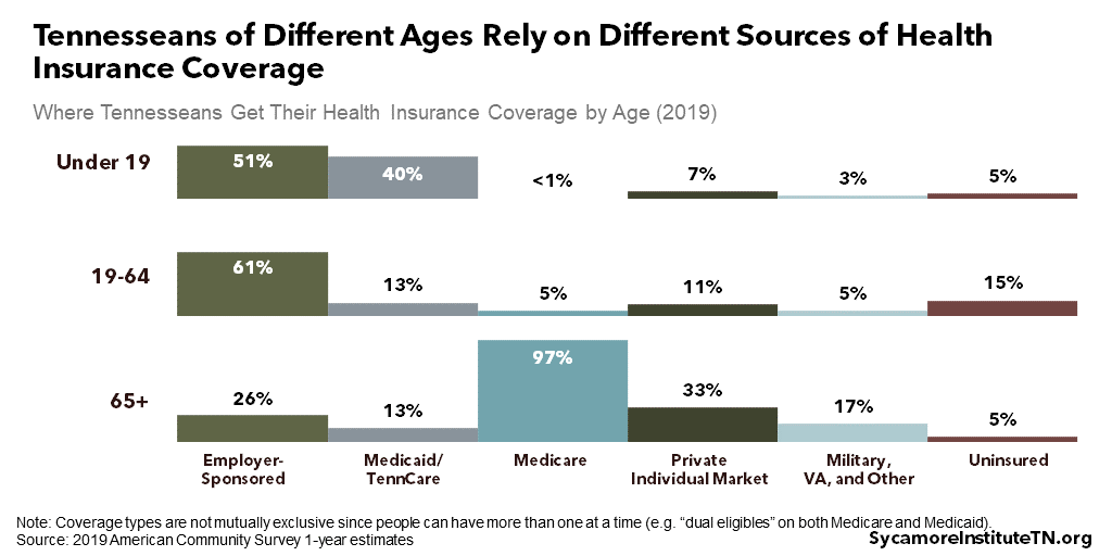 Tennesseans of Different Ages Rely on Different Sources of Health Insurance Coverage