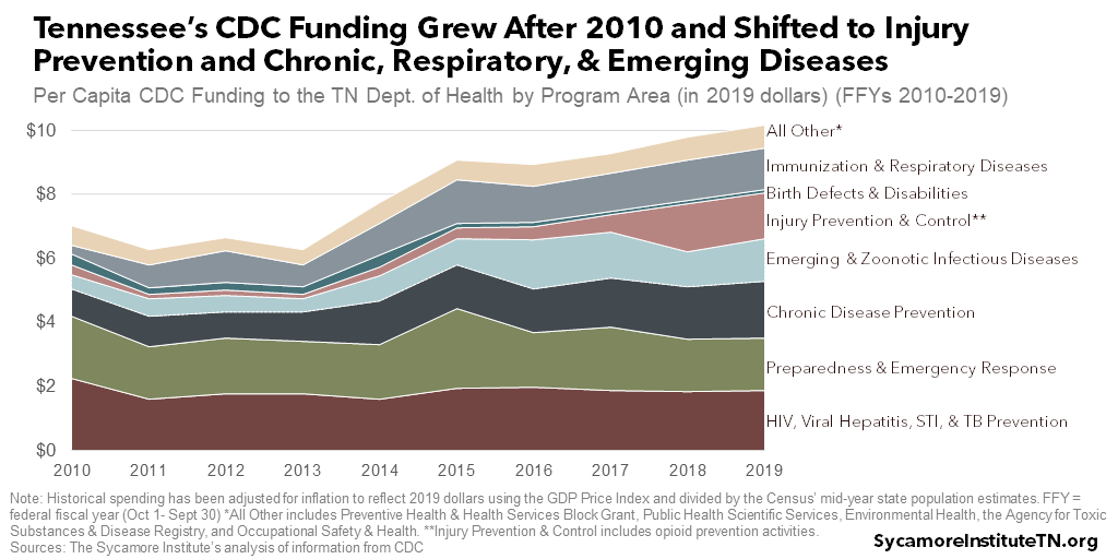 Tennessee's CDC Funding Grew After 2010 and Shifted to Injury Prevention and Chronic, Respiratory, & Emerging Diseases