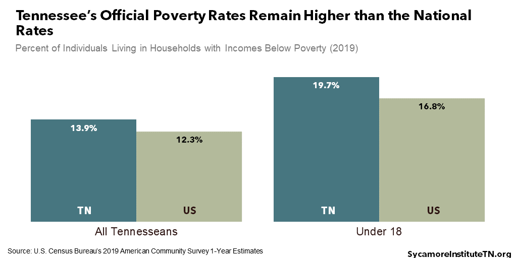 Tennessee's Official Poverty Rates Remain Higher than the National Rates