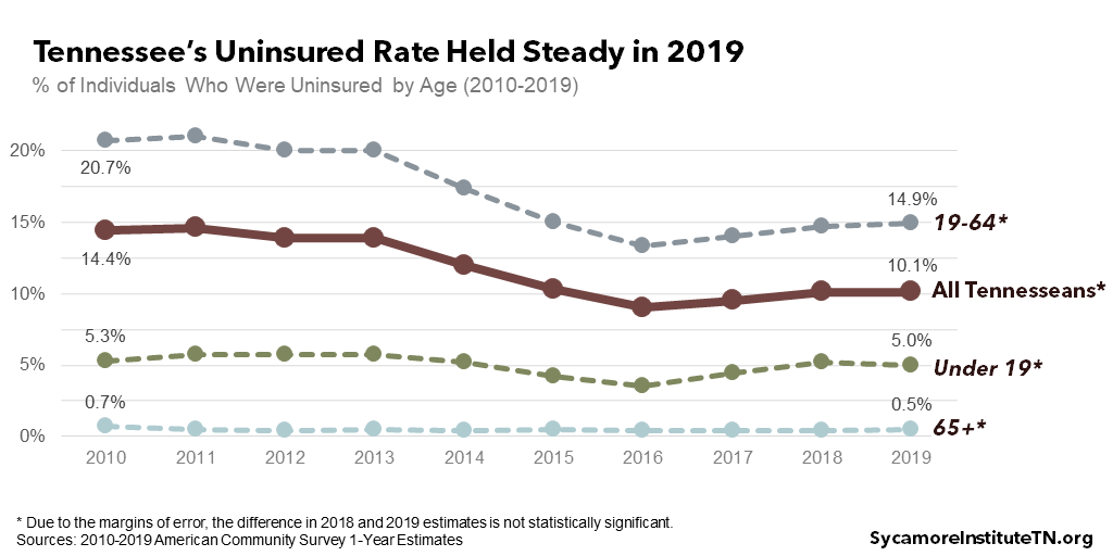 Tennessee's Uninsured Rate Held Steady in 2019