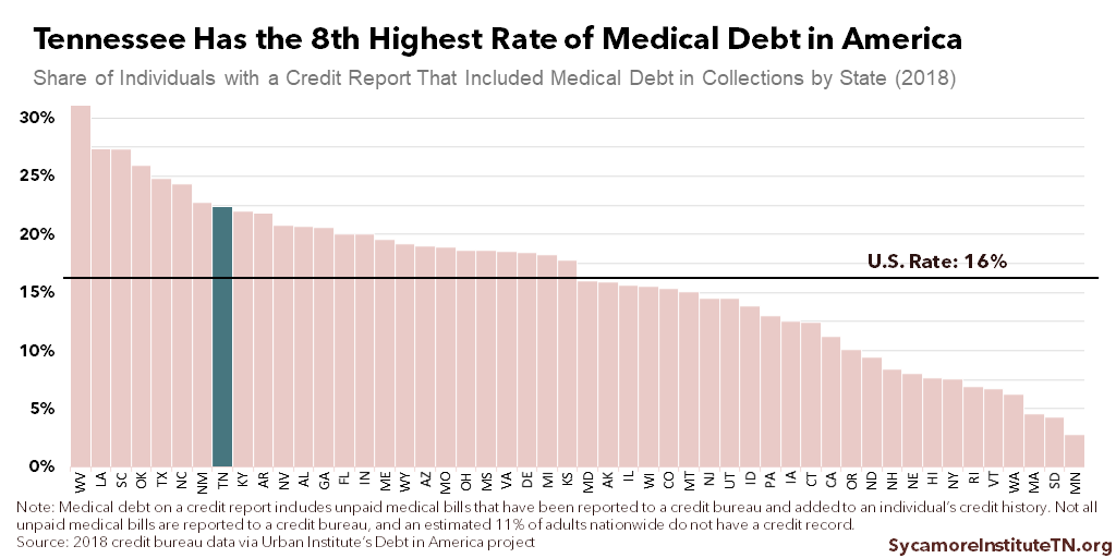 Tennessee Has the 8th Highest Rate of Medical Debt in America