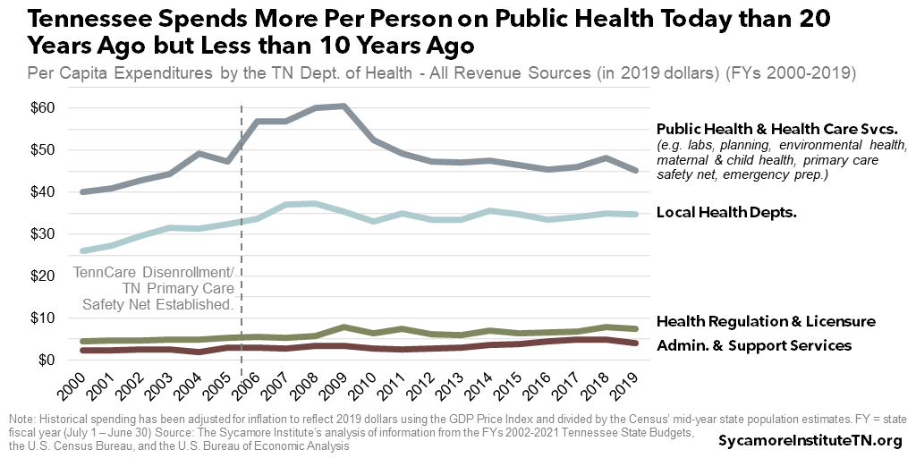 Tennessee Spends More Per Person on Public Health Today than 20 Years Ago but Less than 10 Years Ago
