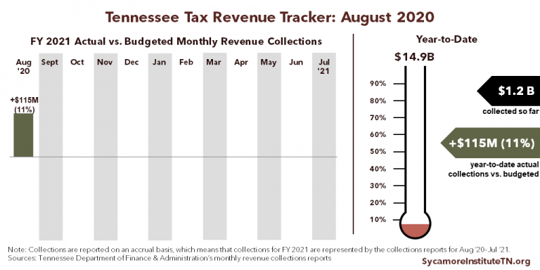 Tennessee Tax Revenue Tracker - August 2020