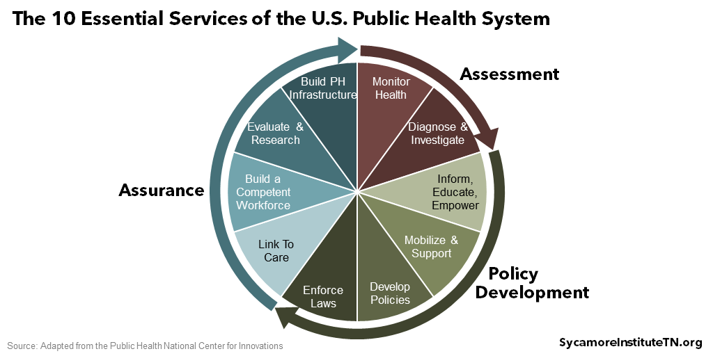 The 10 Essential Services of the U.S. Public Health System