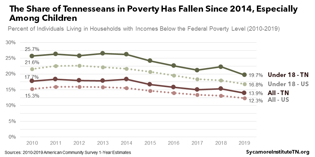 The Share of Tennesseans in Poverty Has Fallen Since 2014, Especially Among Children