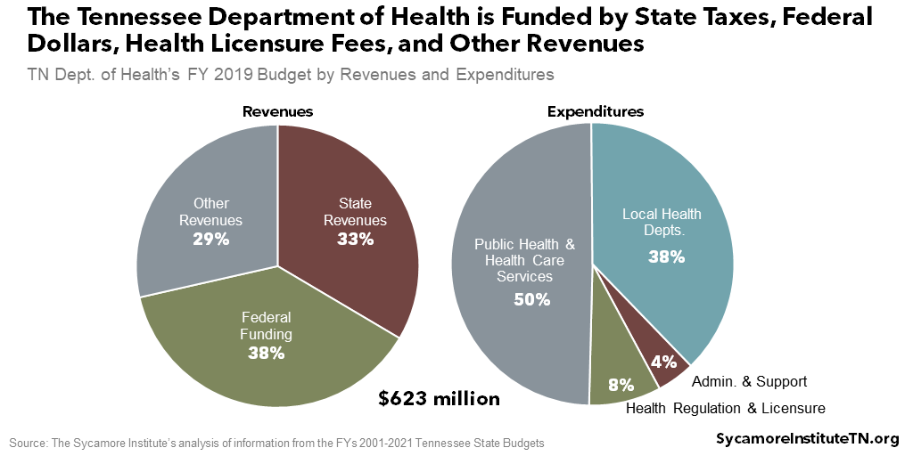The Tennessee Department of Health is Funded by State Taxes, Federal Dollars, Health Licensure Fees, and Other Revenues