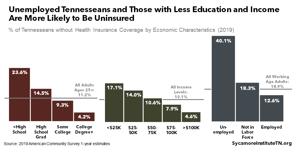 Unemployed Tennesseans and Those with Less Education and Income Are More Likely to Be Uninsured