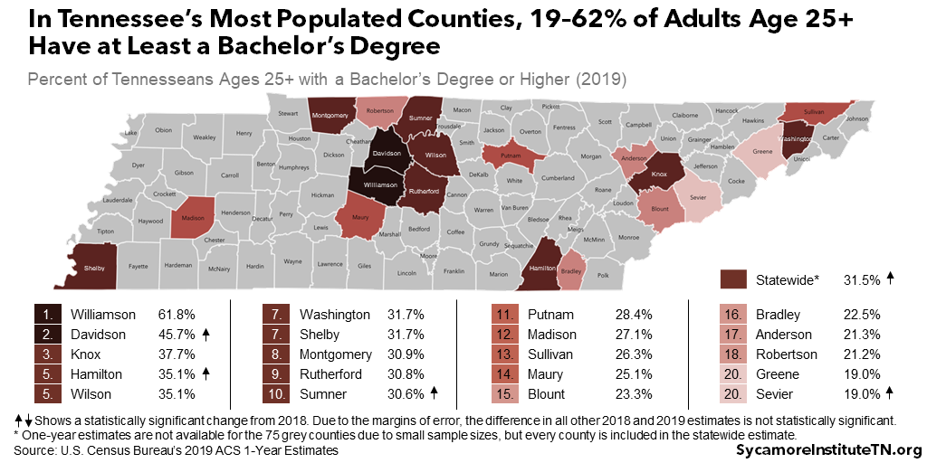 In Tennessee's Most Populated Counties, 19–62% of Adults Age 25+ Have at Least a Bachelor's Degree