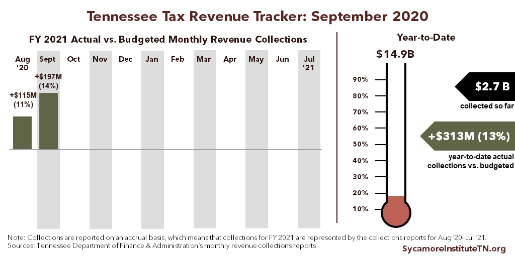 Tennessee Tax Revenue Tracker - September 2020