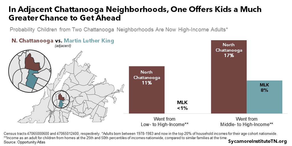 In Adjacent Chattanooga Neighborhoods, One Offers Kids a Much Greater Chance to Get Ahead