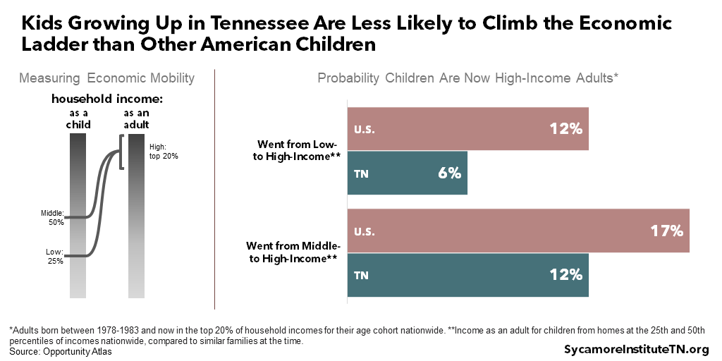 Kids Growing Up in Tennessee Are Less Likely to Climb the Economic Ladder than Other American Children