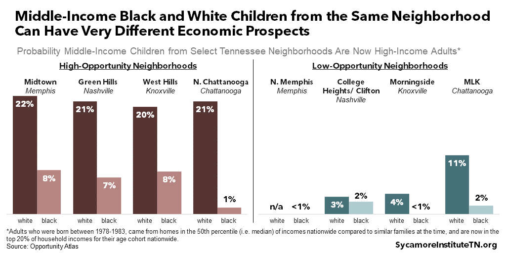 Middle-Income Black and White Children from the Same Neighborhood Can Have Very Different Economic Prospects