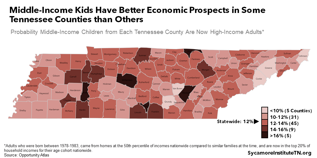 Middle-Income Kids Have Better Economic Prospects in Some Tennessee Counties than Others