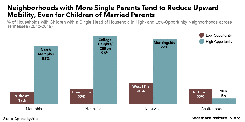 Neighborhoods with More Single Parents Tend to Reduce Upward Mobility, Even for Children of Married Parents