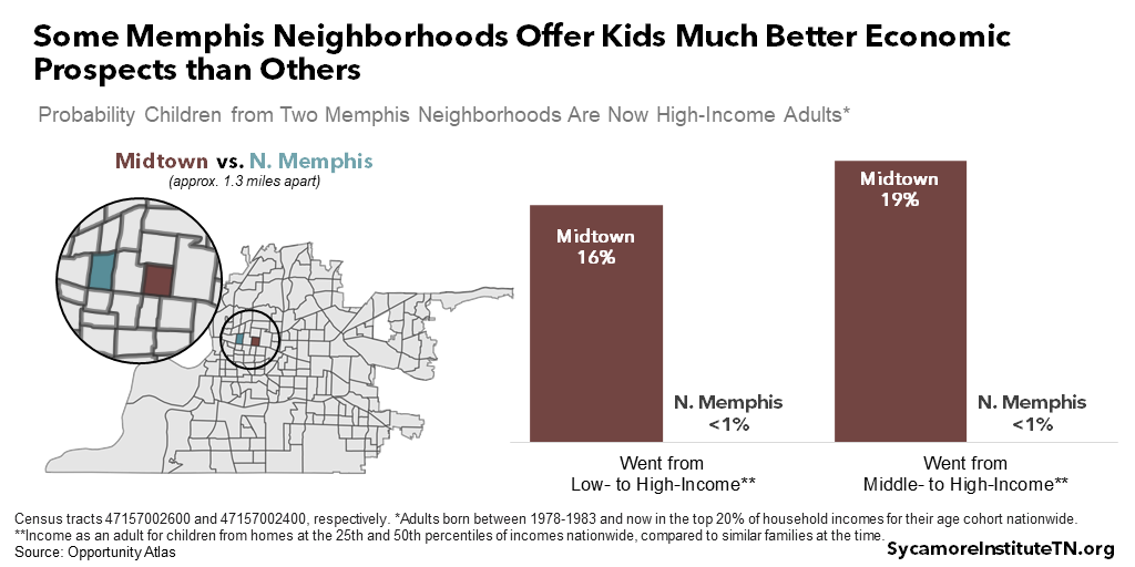 Some Memphis Neighborhoods Offer Kids Much Better Economic Prospects than Others