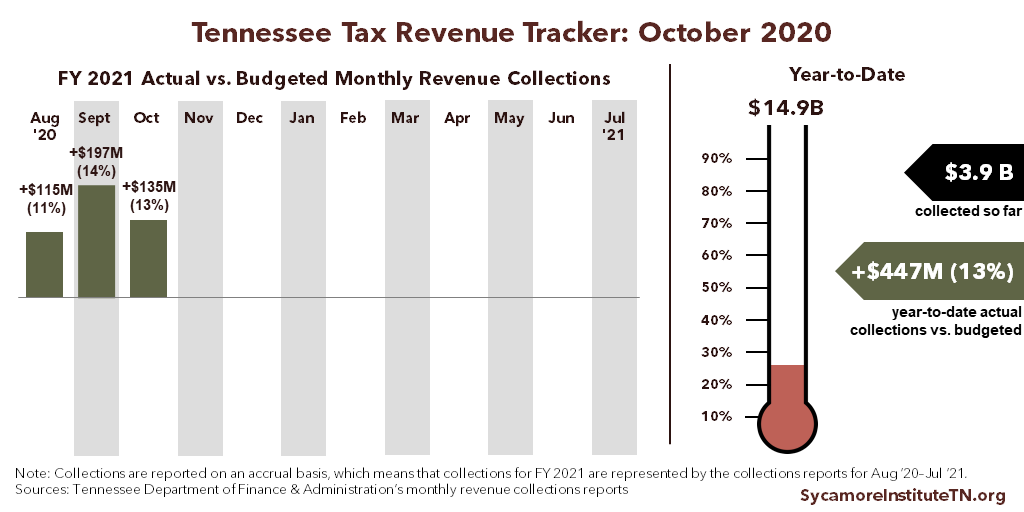 Tennessee Tax Revenue Tracker - October 2020