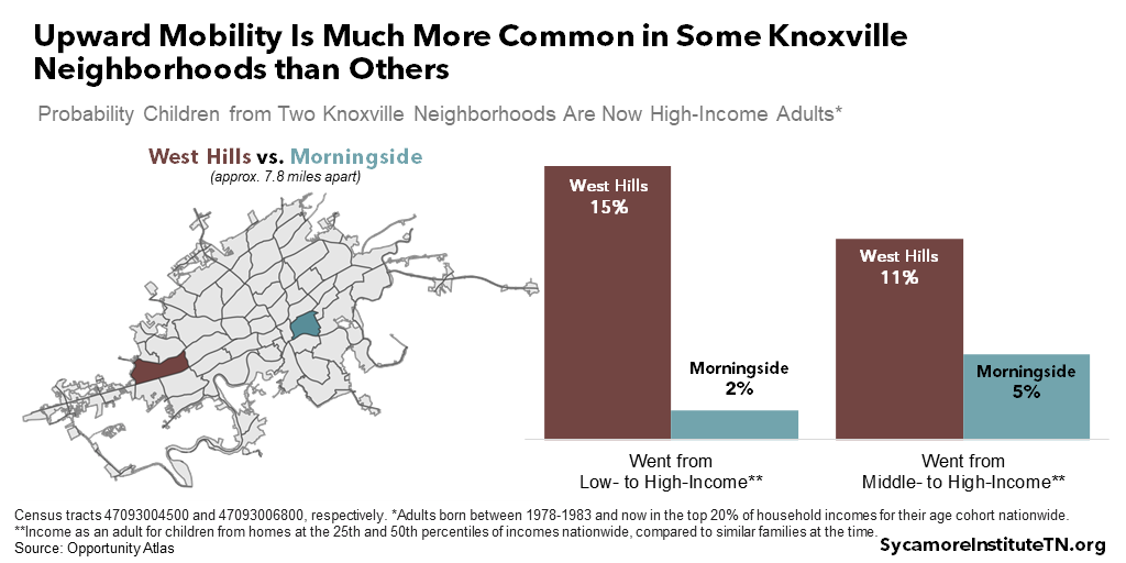 Upward Mobility Is Much More Common in Some Knoxville Neighborhoods than Others